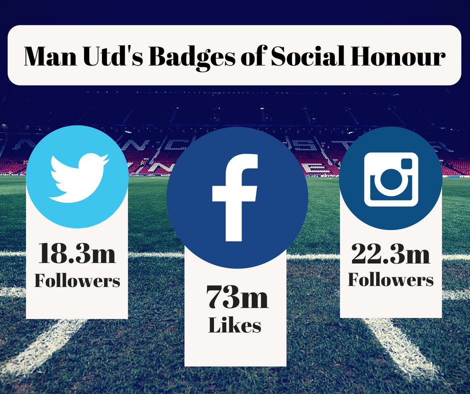Manchester United benefit from having a huge following on social media. On Facebook they have a total of 73 million likes; on Twitter their number of followers stands at 18.3 million; and on Instagram they have a following of 22.3 million people. That's 110 million people in total