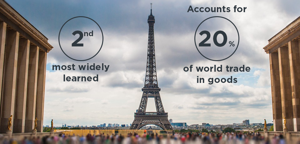 Stats about the French language and economy