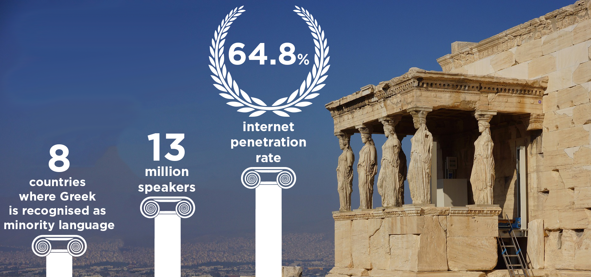 Stats about the Greek language and the need for Greek translation services