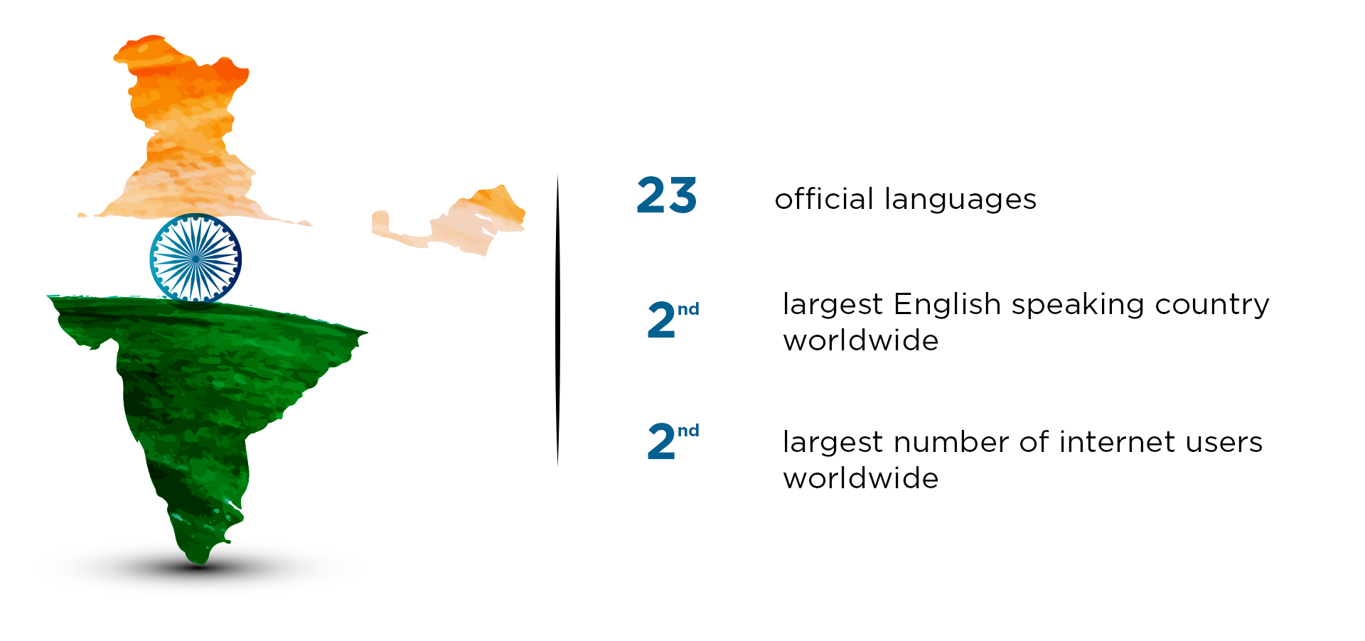 Stats about the Indian language which explain the need for Indian language translations