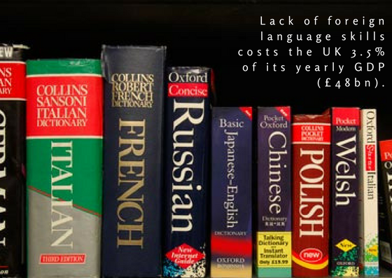 Lack of foreign language skills costs the UK 3.5% of its yearly GDP (£48bn).