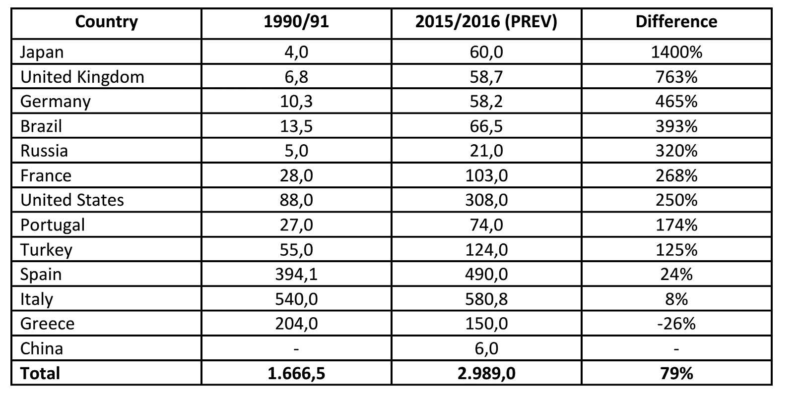 Table of Italian Olive Oil Exporters. Headings: Country, 1990/91, 2015/2016 (PREV), Difference, Japan, 4.0, 60.0, 1400%, United Kingdom, 6.8, 58.7, 763%, Germany, 10.3, 58.2, 465%, Brazil, 13.5, 66.5, 393%, Russia, 5.0, 21.0, 320%, France, 28.0, 103.0, 268%, United States, 88.0, 308.0, 250%, Portugal, 27.0, 74.0, 174%, Turkey, 55.0, 124.0, 125%, Spain, 394.1, 490.0, 24%, Italy, 540.0, 580.8, 8%, Greece, 204.0, 150.0, -26%, China, Blank, 6.0, Blank, Total, 1666.5, 2989.0, 79%