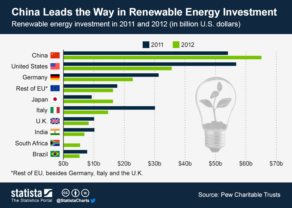China Leads the Way in Renewable Energy Investment