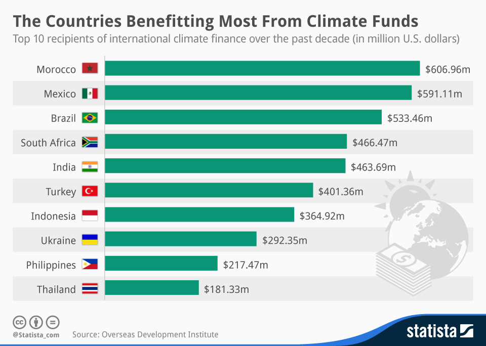 Countries benefitting from climate funds - renewable energy