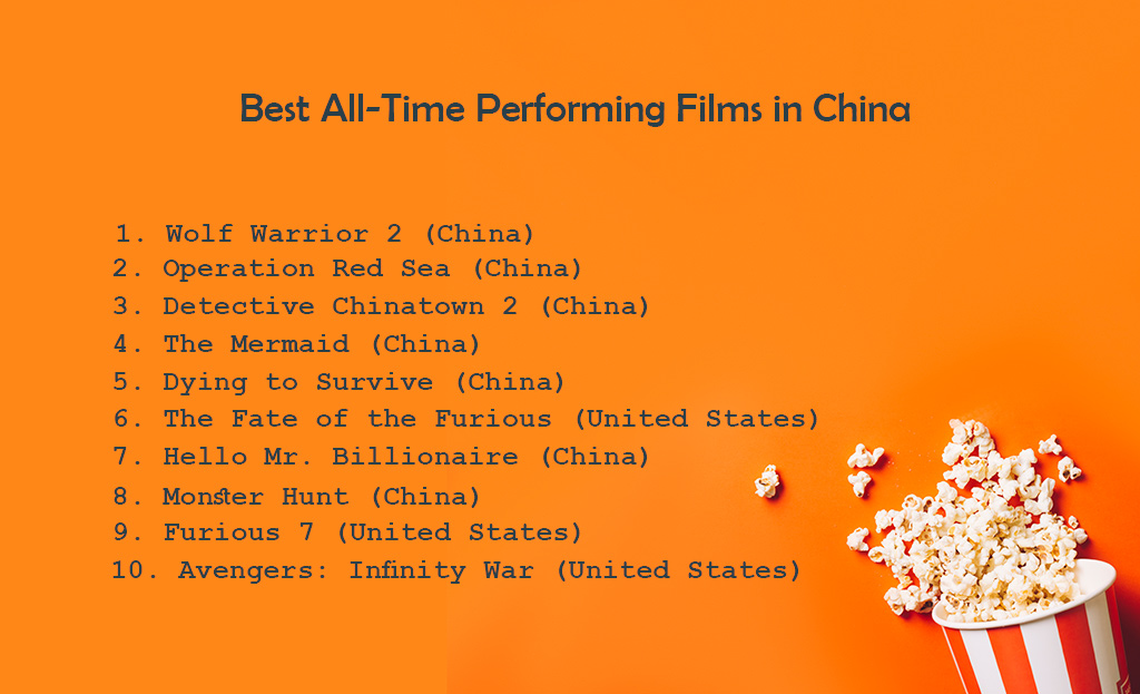Best All-Time Performing Films in China; 1. Wolf Warrior 2 (China); 2. Operation Red Sea (China); 3. Detective Chinatown 2 (China); 4. The Mermaid (China); 5. Dying to Survive (China); 6. The Fate of the Furious (United States); 7. Hello Mr Billionaire (China); 8. Monster Hunt (China); 9. Furious 7 (United States); 10. Avengers: Infinity War (United States)