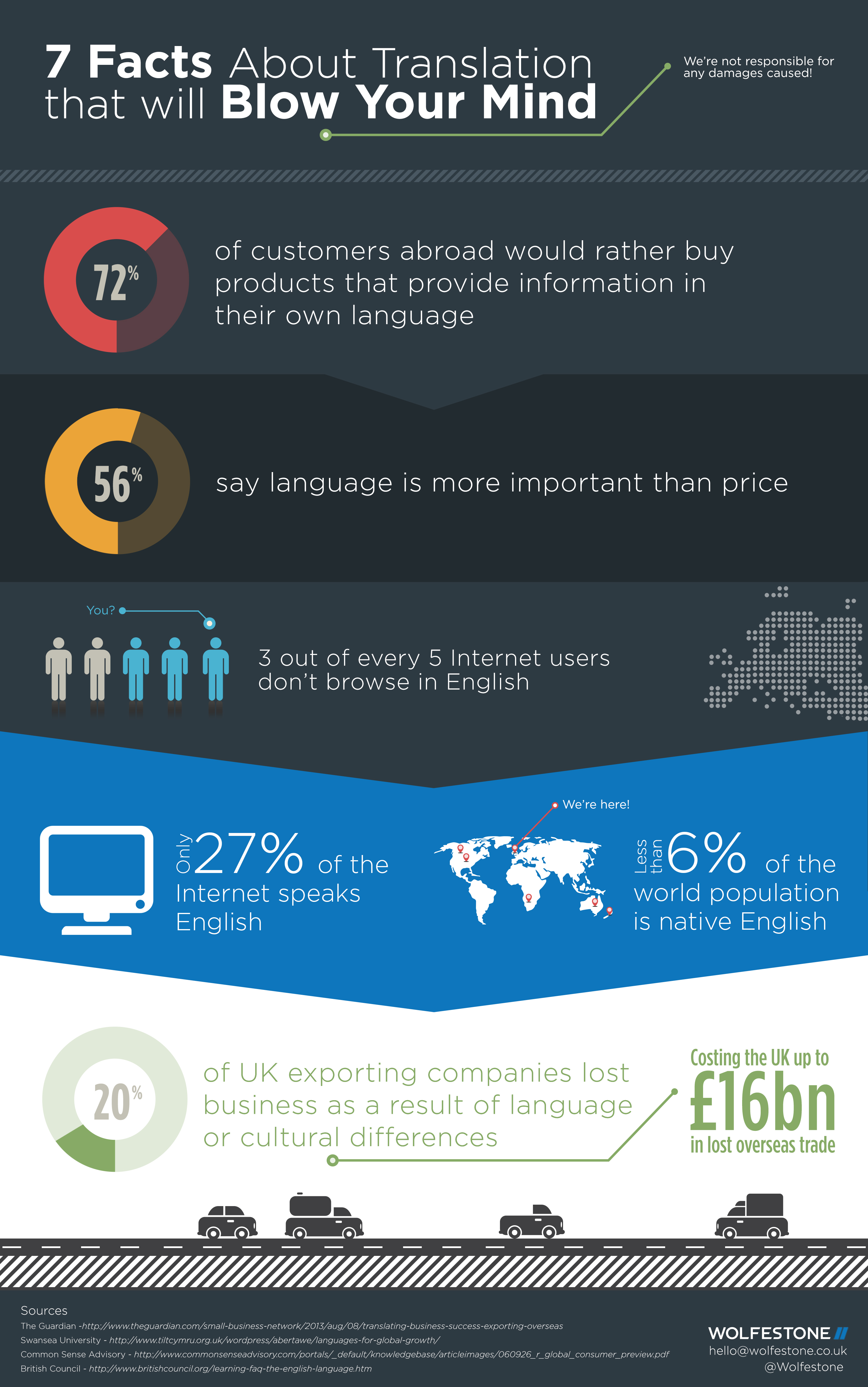 7-facts-about-translation-infographic