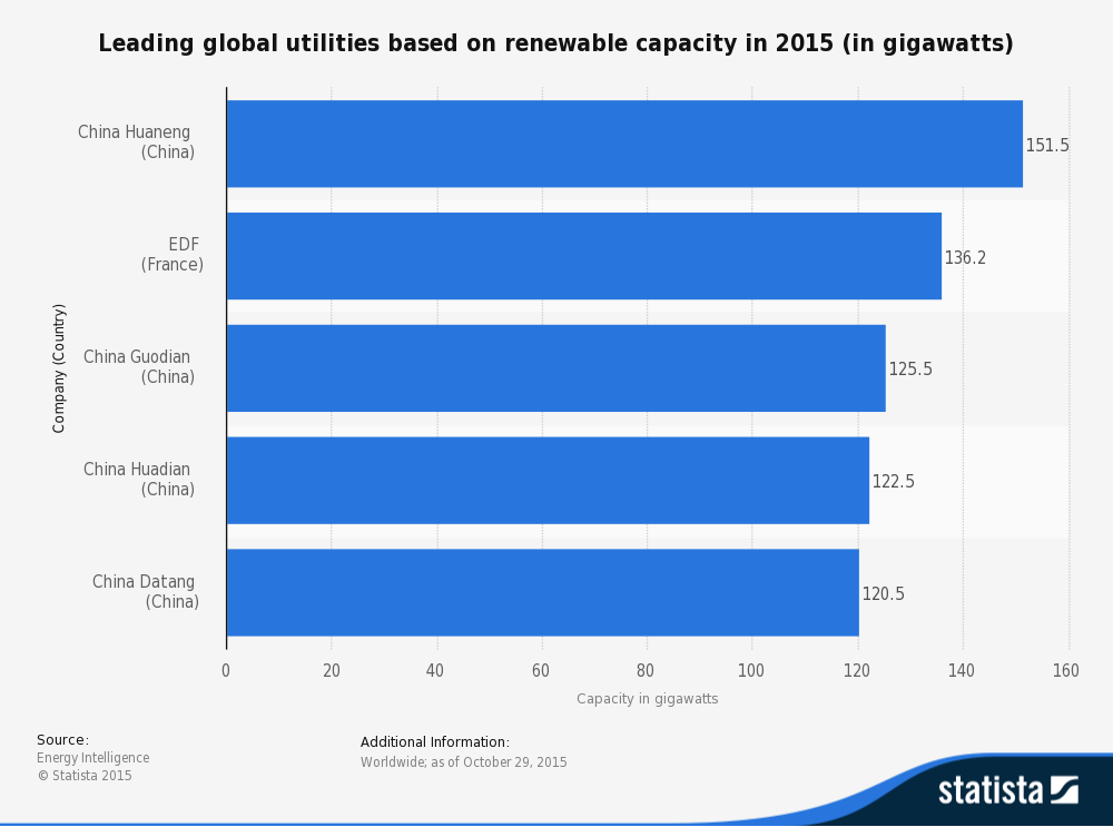 Renewable energy capacity in 2015