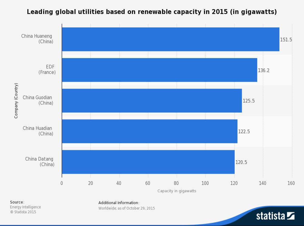 Renewable energy capacity in 2015