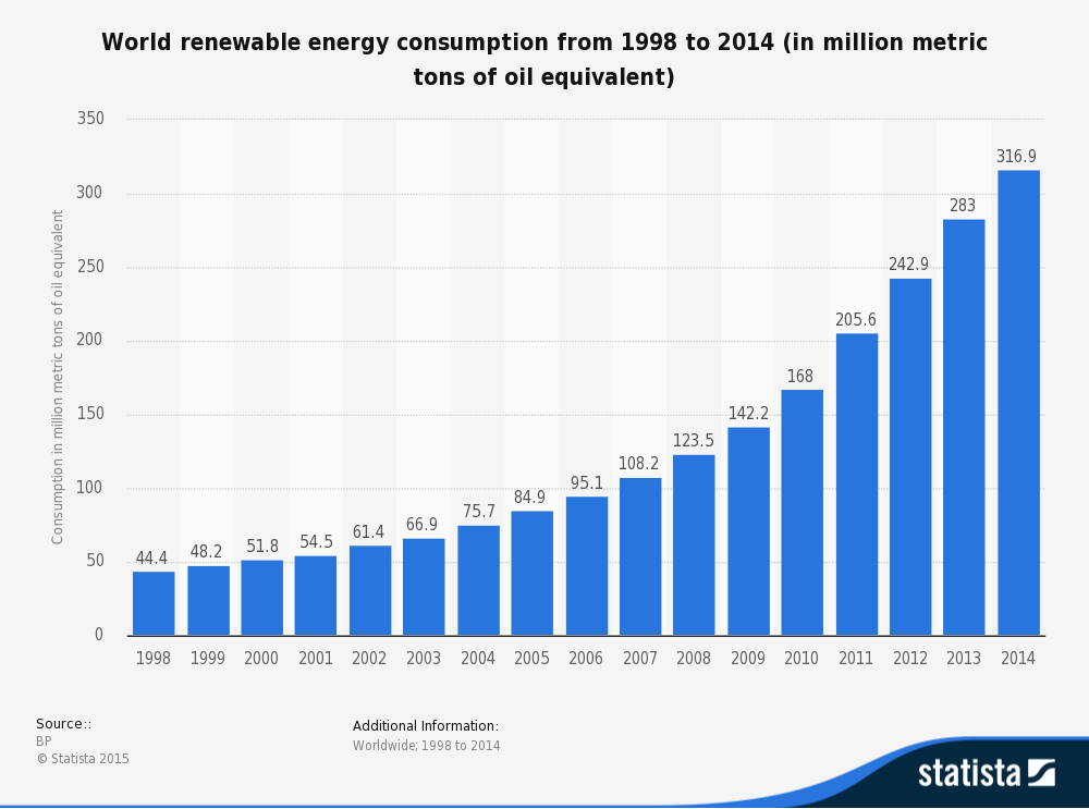 Renewable Consumption Worldwide from 1998 to 2014