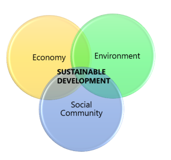 Venn diagram illustrating that economy, environment and social community are a cross-section for sustainable development