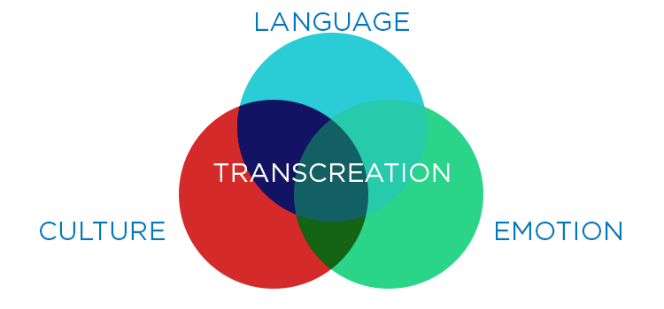 Venn diagram of transcreation as a visual representation of the crossover between language, emotion and culture