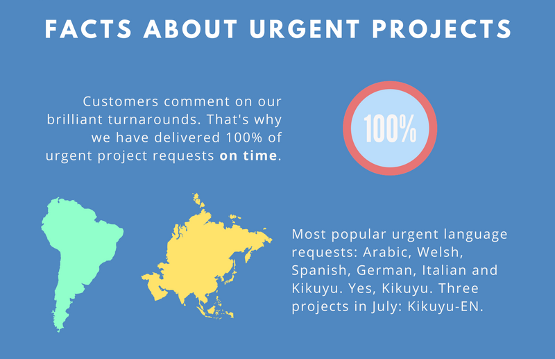 Facts about Wolfestone's urgent translation services and the completed projects of summer 2016.