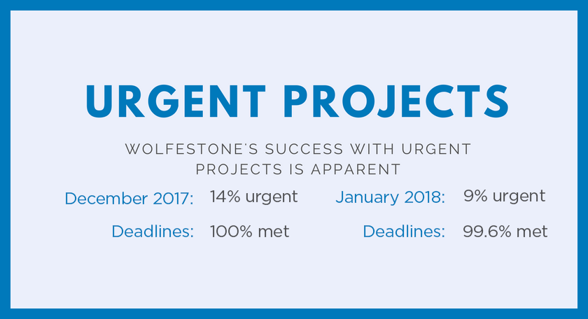 Urgent Projects; Wolfestone's success with urgent projects is apparent; December 2017 14% urgent; January 2018: 9% Urgent