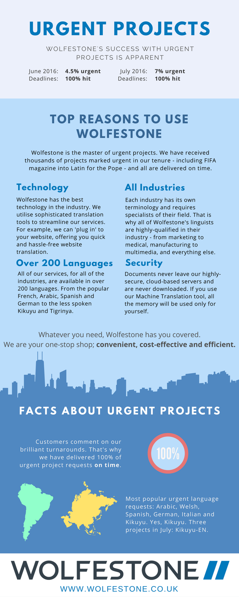 Urgent Translation Projects Infographic