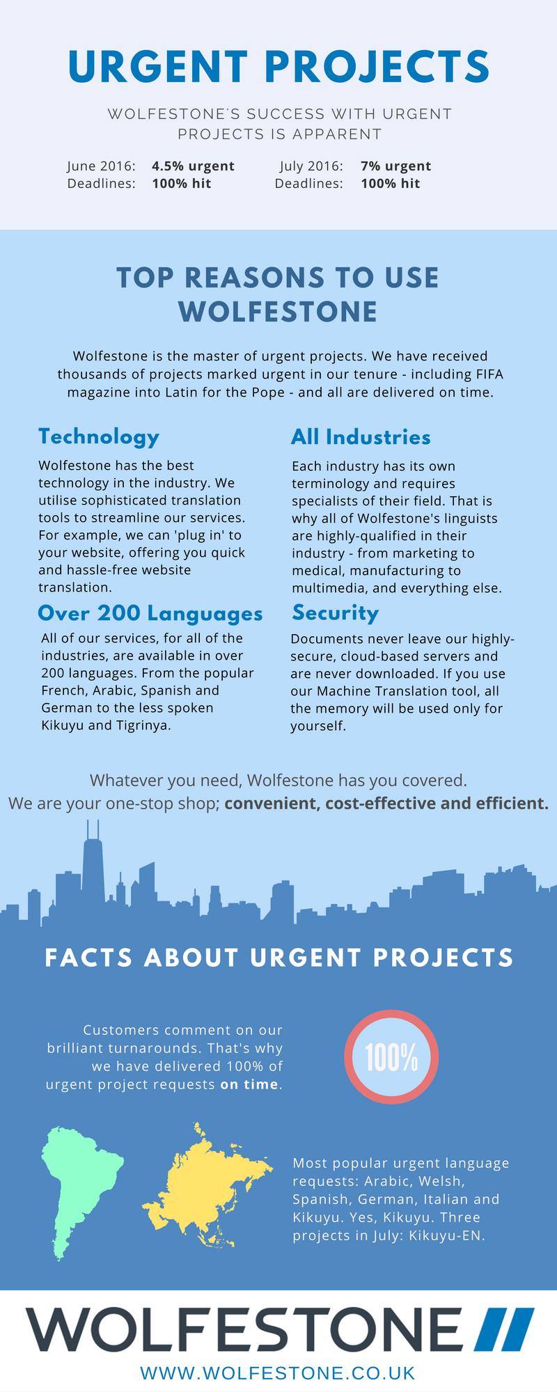 Urgent Translation Projects Infographic