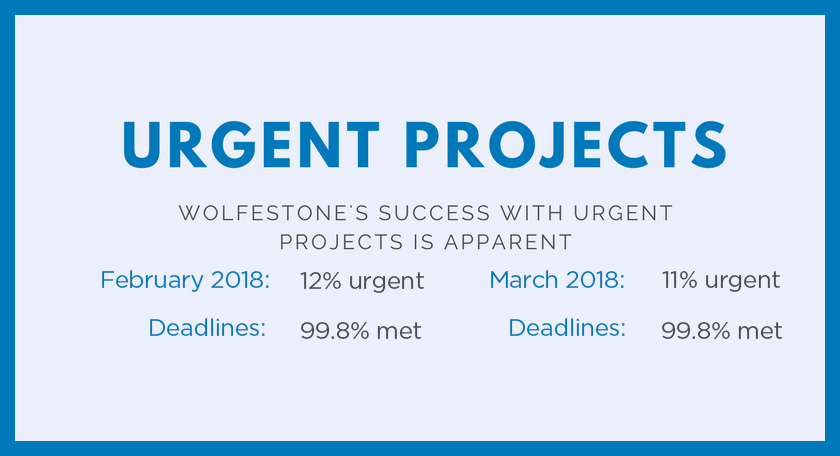 Urgent Projects: Wolfestone's success with urgent projects is apparent; February 2018: 12% urgent, deadlines: 99.8% met; March 2018: 11% urgent, deadlines: 99.8% met.