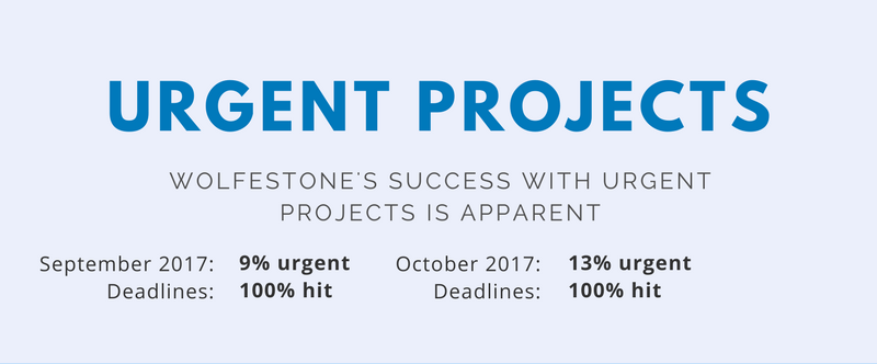 Number of urgent projects at Wolfestone hit in September and October 2017. Proof we are the best option as your reliable urgent translation services provider.