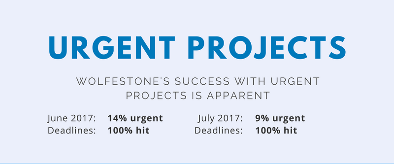 Number of urgent projects at Wolfestone hit in June and July 2017. Proof we are the best option as your reliable urgent translation services provider.