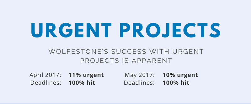 Number of urgent projects at Wolfestone hit in April and May 2017. Proof we are the best option as your reliable urgent translation services provider.