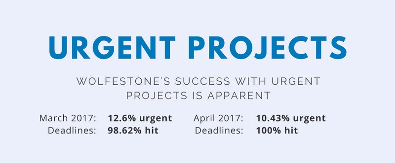 Number of urgent projects at Wolfestone hit in March and April 2017. Proof we are the best option as your reliable urgent translation services provider.