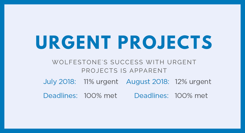 Urgent Projects; Wolfestone's Success with Urgent Projects is Apparent; July 2018: 11% urgent, deadlines: 100% met; August 2018: 12% urgent, Deadlines: 100% met.