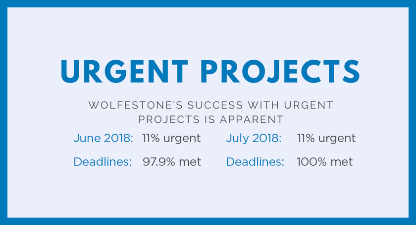 Urgent Projects; Wolfestone's success with urgent projects is apparent; June 2018: 11% urgent, Deadlines: 97.9% met; July 2018: 11% urgent projects, Deadlines 100% met.