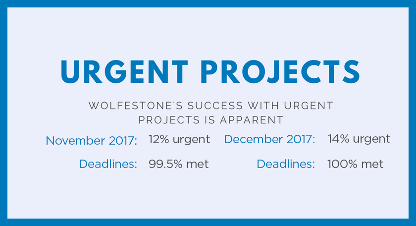 Urgent Projects Infographic: Wolfestone's success with urgent projects is apparent. November 2017: 12% urgent, 99.5% met. December 2017: 14% urgent, 100% met.