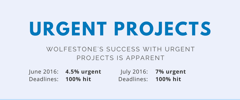 Number of urgent projects at Wolfestone hit in June and July