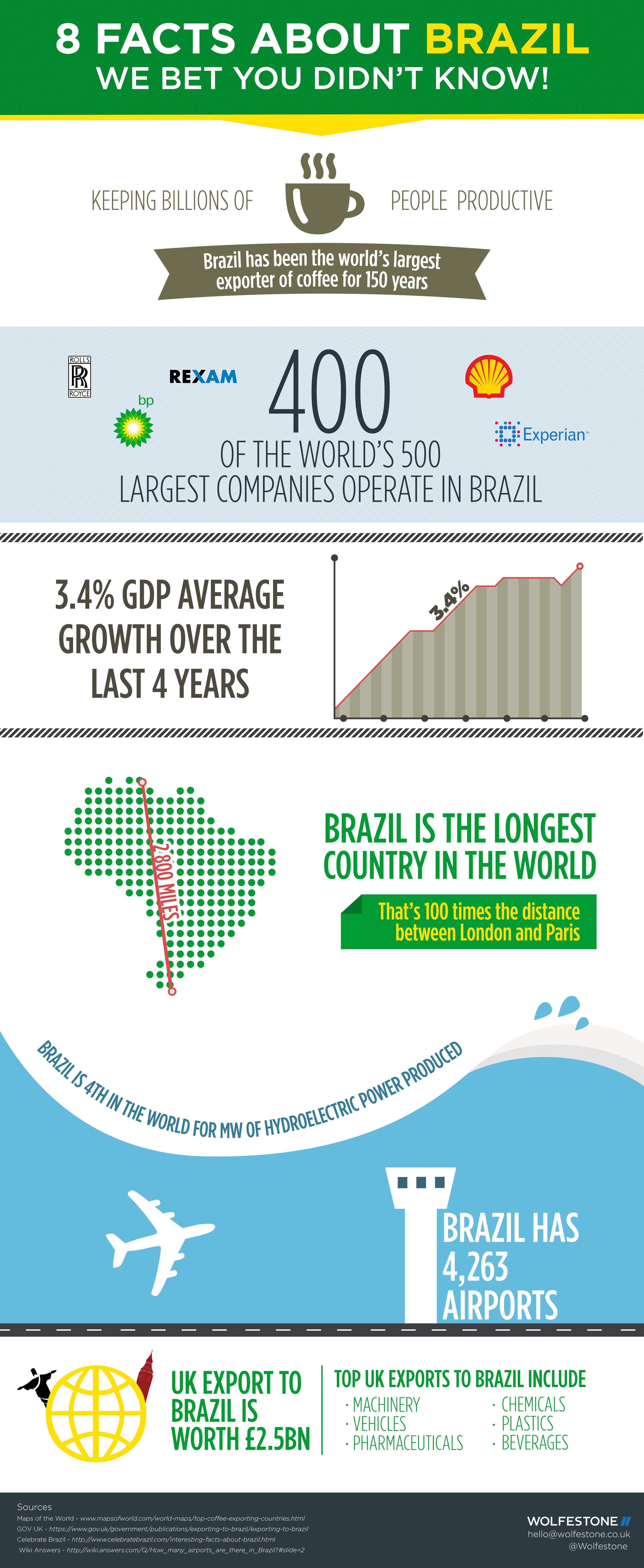 brazil-infographic-final-fortwitter