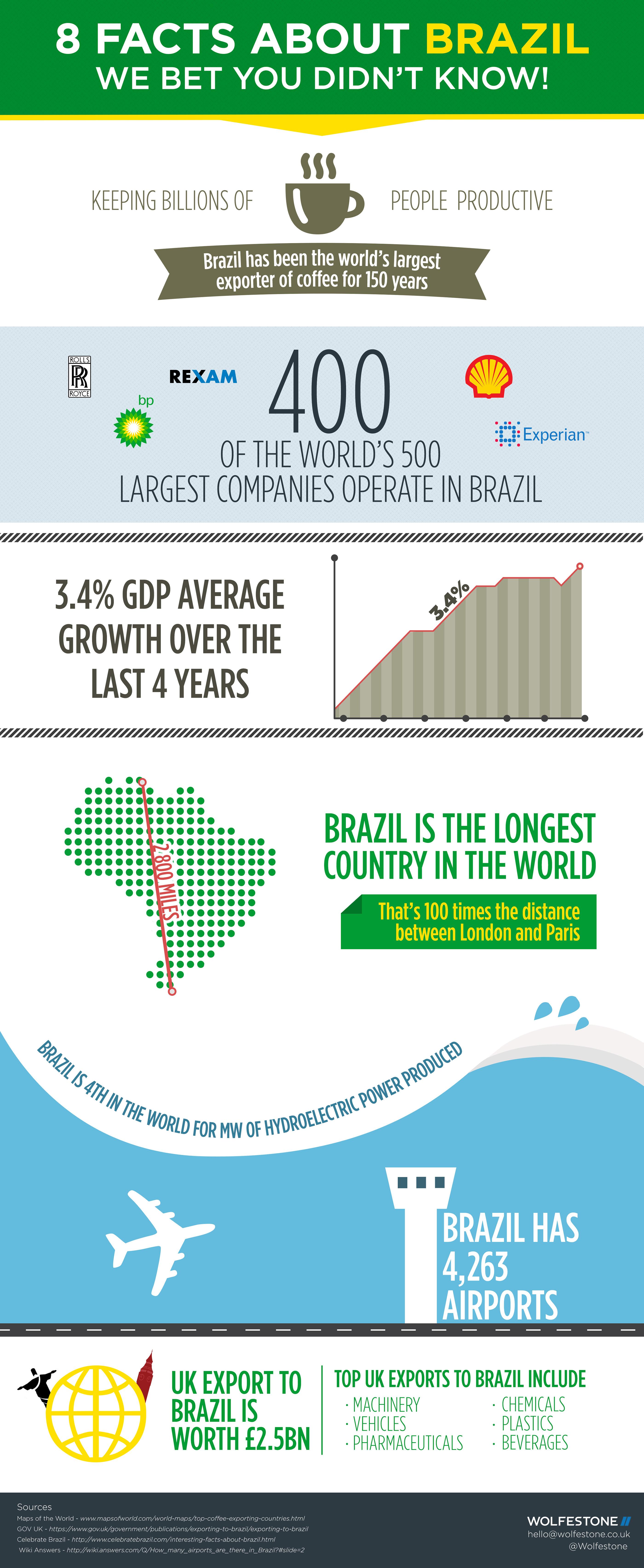 brazil-infographic-final-fortwitter