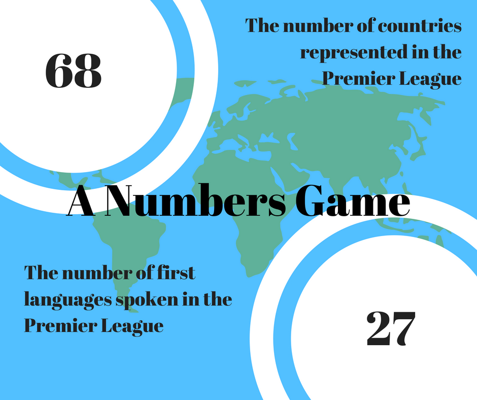This is an inforgraphic describing the following data: 68 countries are represented in the Premier League and the number of first languages spoken in the Premier League is 27.