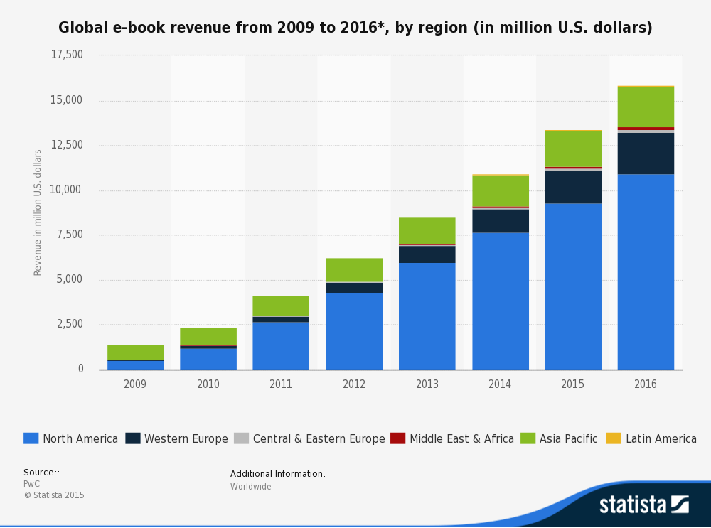 eBook revenue estimations between 2009 and 2016 - Translating literature