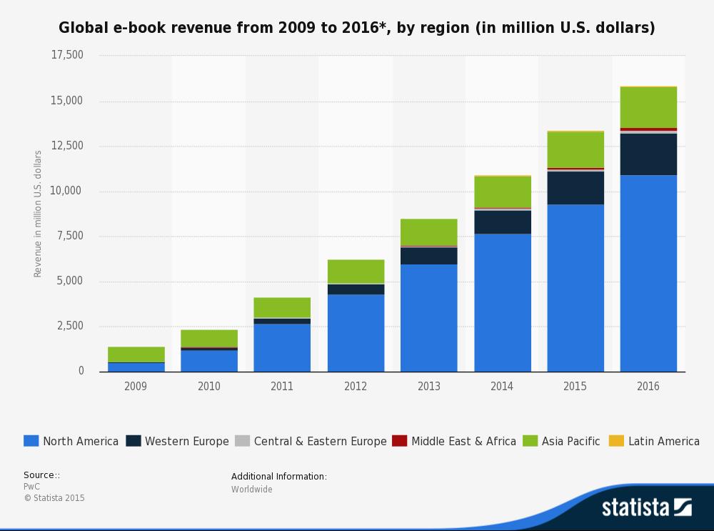 eBook revenue estimations between 2009 and 2016 - Translating literature