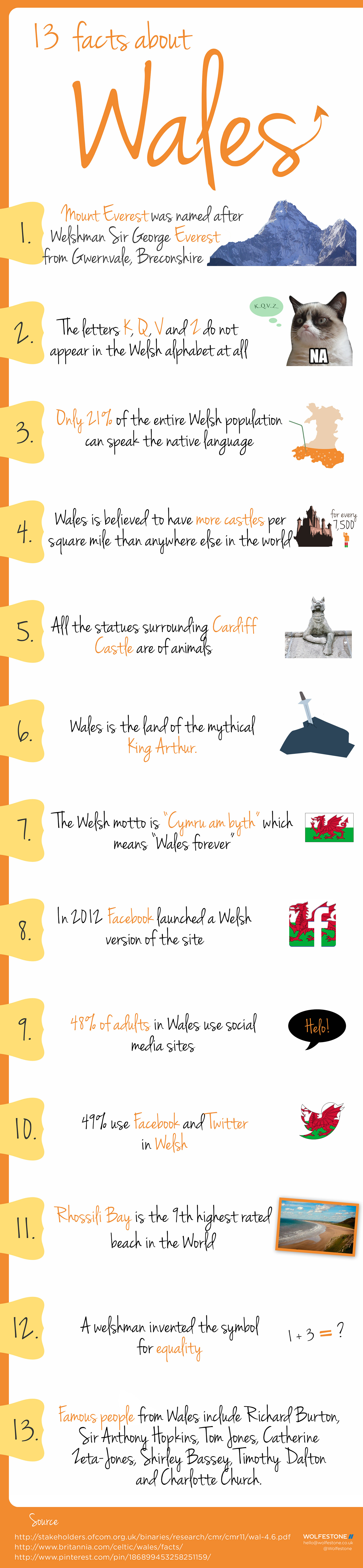 13 Facts about Wales. 1. Mount Everest was named after Welshman Sir George Everest from Gwernvale, Breconshire. 2. The letters K, Q, V and Z do not appear in the Welsh alphabet at all. 3. Only 21% of the entire Welsh population can speak the native language. 4. Wales is believed to have more castles per square mile than anywhere else in the world. A castle for every 7,500 people. 5. All the statues surrounding Cardiff Castle are of animals. 6. Wales is the land of the mythical King Arthur and Excalibur, the lady of the water. 7. The Welsh motto is 'Cymru am byth' which means Wales forever. 8. In 2012, Facebook launched a Welsh version of the site (although errors still remain in 2016). 9. 48% of adults in Wales use social media sites. 10. 49% use Facebook and Twitter in Welsh. 11. Rhossili Bay is the 9th highest rated beach in the world. 12. A Welshman invented the symbol for equality aka the equal sign (=). 13. Famous people from Wales include Richard Burton, Sir Anthony Hopkins, Tom Jones, Catherine Zeta-Jones, Shirley Bassey, Timothy Dalton, Charlotte Church, Catherine Jenkins and Bonnie Tyler.