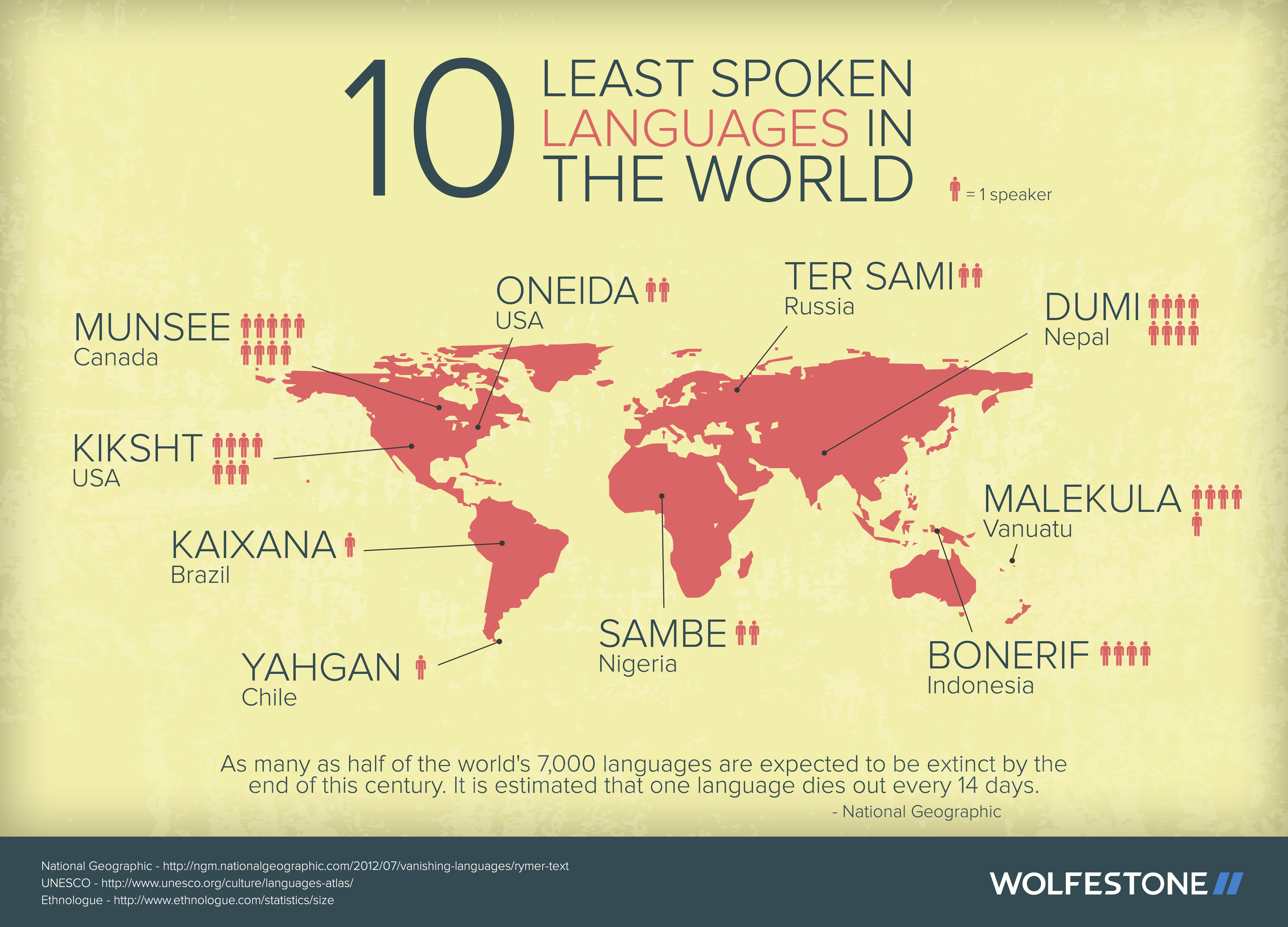 INFOGRAPHIC Least Spoken Languages In The World - Languages spoken in each country of the world