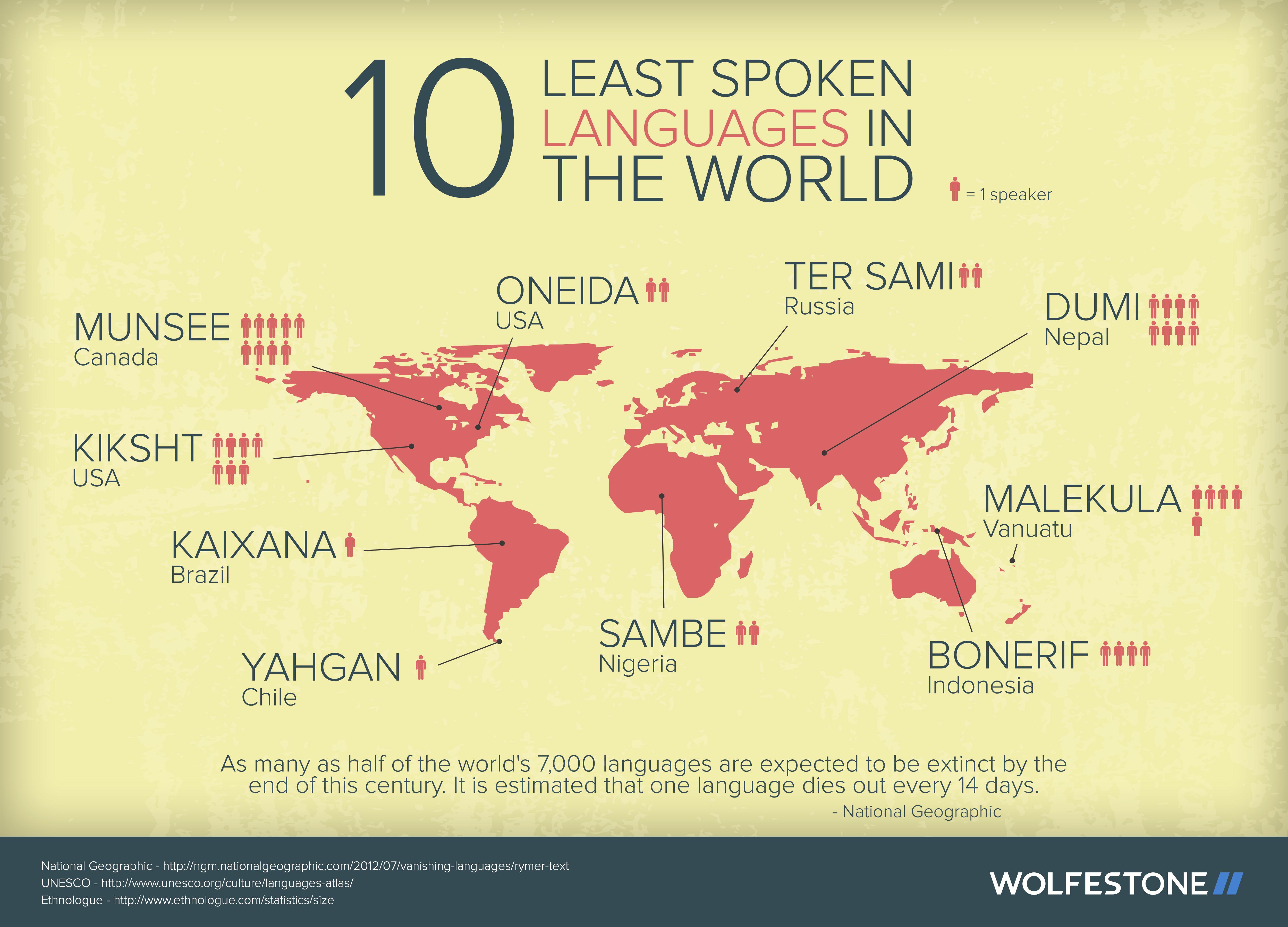 least-spoken-languages-world-infographic