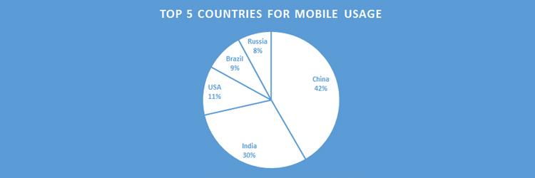 mobile-phone-usage-graph