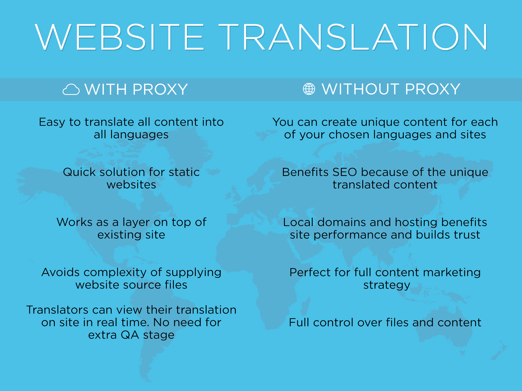 website-translation-with-without-proxy